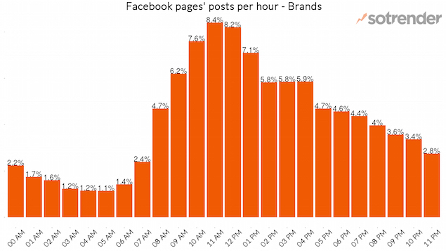 Facebook Page Posts Per Hour - Brands